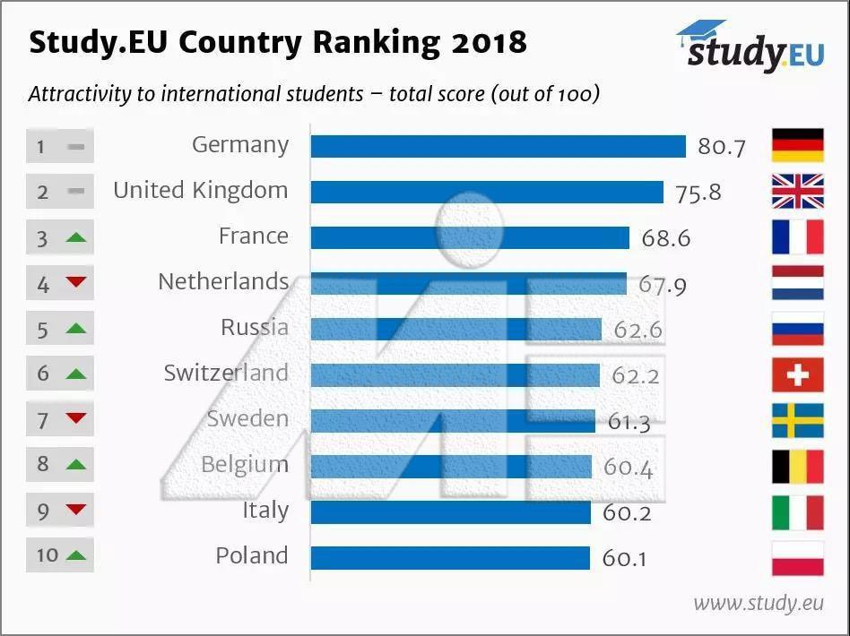 لیست جذاب ترین کشور ها برای مهاجرت تحصیلی در سال 2018