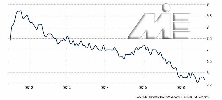 نمودار نرخ بیکاری کانادا در 10 سال گذشته