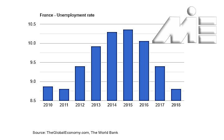نمودار نرخ بیکاری در کشور فرانسه در هشت سال اخیر