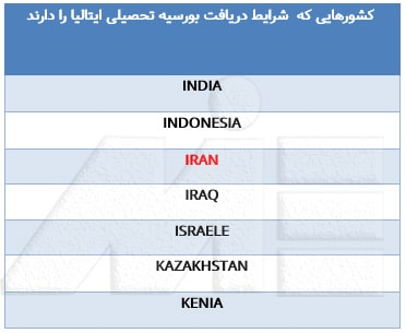 لیست کشورهایی که شرایط دریافت بورسیه تحصیلی ایتالیا را دارند