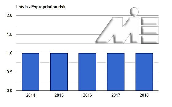 نمودار نرخ مصادره اموال لاتویا ـ نمودار نرخ مصادره اموال لتونی