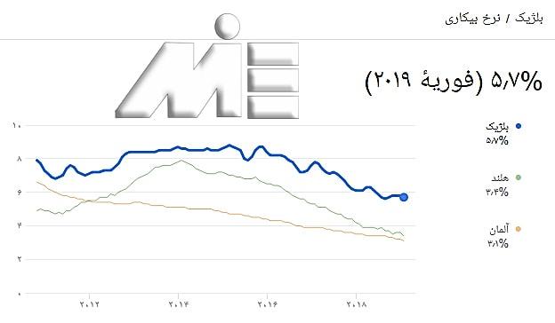 نمودار نرخ بیکاری مقایسه ای بین کشور های بلژیک آلمان و هلند