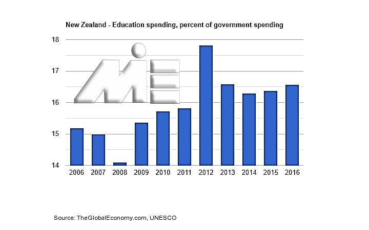 نمودار هزینه آموزش عمومی بر درصد تولید ناخالص داخلی در نیوزلند