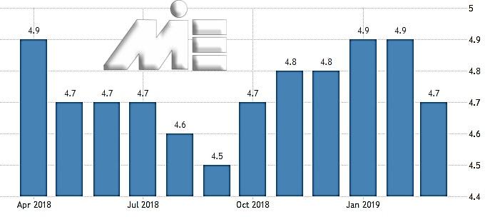 نمودار نرخ بیکاری کشور روسیه در یک سال اخیر