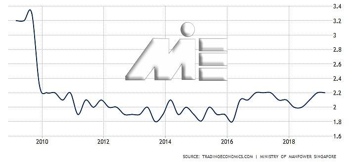 نمودار نرخ بیکاری در سنگاپور 9 سال گذشته در