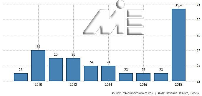 نمودار نرخ مالیات بر درآمد شخصی در لتونی