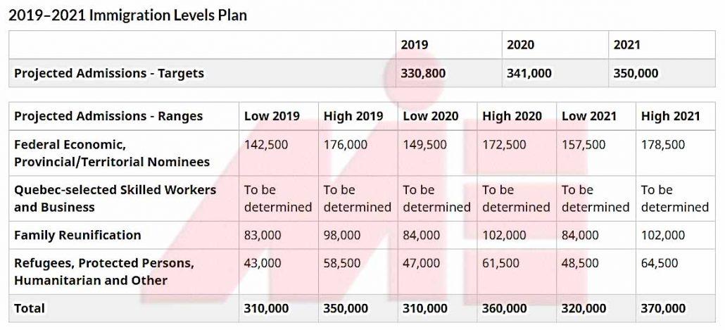 جدول برنامه های مهاجر پذیری کانادا