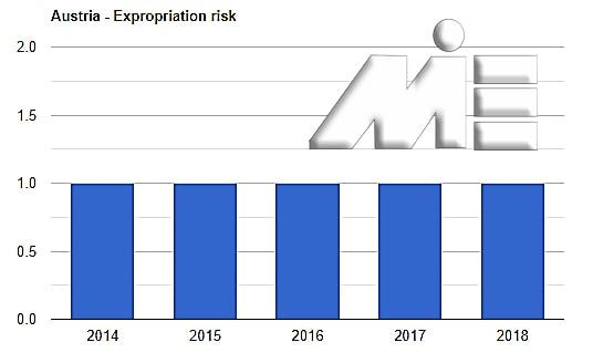 نمودار نرخ مصادره اموال اتریش ـ سرمایه گذاری یورویی