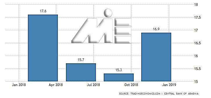 نمودار نرخ بیکاری ارمنستان در یک سال اخیر