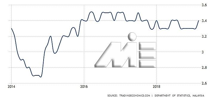 نمودار نرخ بیکاری مالزی در 5 سال گذشته