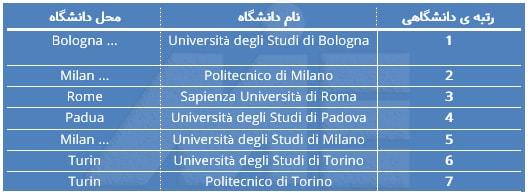 دانشگاههای بین المللی ایتالیا به همراه رنکینگ بین المللی آنها