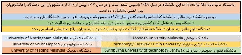 لیست برخی از دانشگاههای برتر مالزی