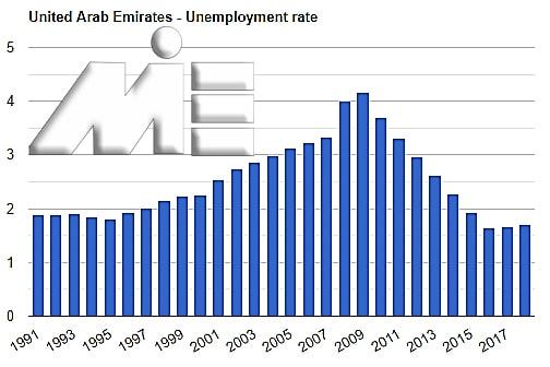 نمودار نرخ بیکاری کشور امارات در سالیان متمادی