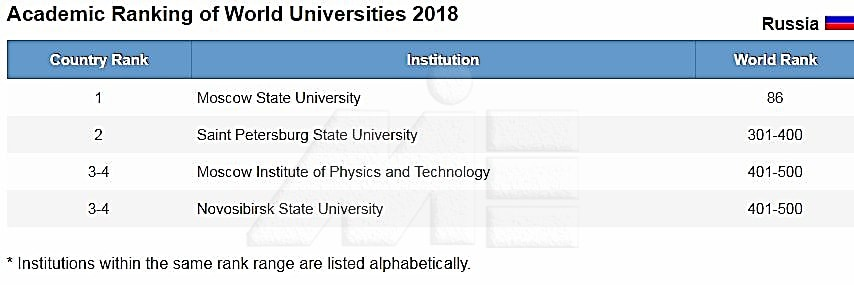 لیستی از دانشگاههای معتبر روسیه به همراه رنکینگ جهانی آنها