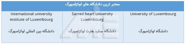 دانشگاههای معتبر لوکزامبورگ