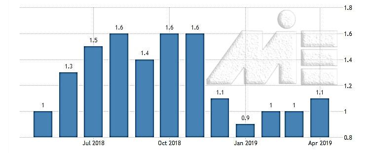 نمودار نرخ تورم سالانه ایتالیا
