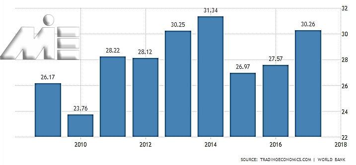 نمودار میزان تولید ناخالص داخلی لتونی در 8 سال گذشته