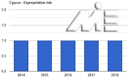 نمودار نرخ مصادره اموال قبرس ـ سرمایه گذاری یورویی