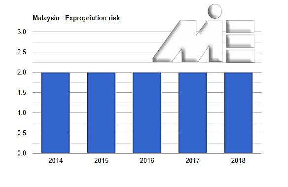 نمودار نرخ مصادره اموال در مالزی