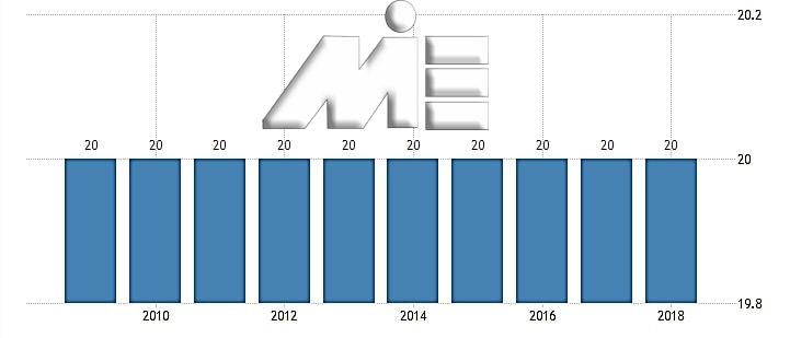 نمودار مالیات بر درآمد شرکت ها در روسیه