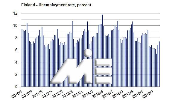 نمودار نرخ بیکاری فنلاند در 9 سال گذشته