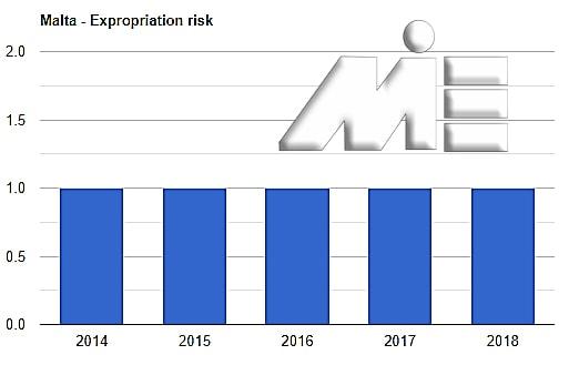 نمودار نرخ مصادره اموال مالتا ـ سرمایه گذاری یورویی