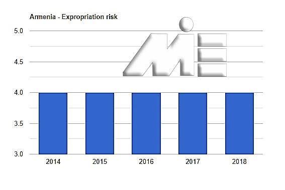 نمودار نرخ مصادره اموال کشور ارمنستان