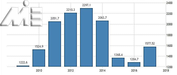 نمودار میران تولید ناخالص داخلی در روسیه در 10 سال اخیر
