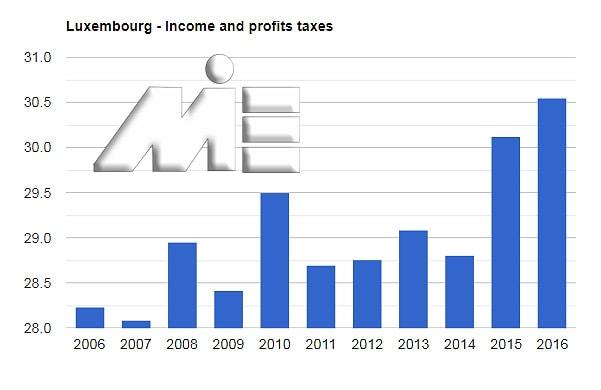 نمودار نرخ مالیات در لوکزامبورگ