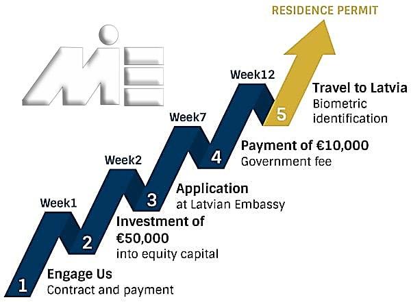مراحل اخذ اقامت از طریق برنامه سرمایه گذاری 50 هزار یورویی لتونی