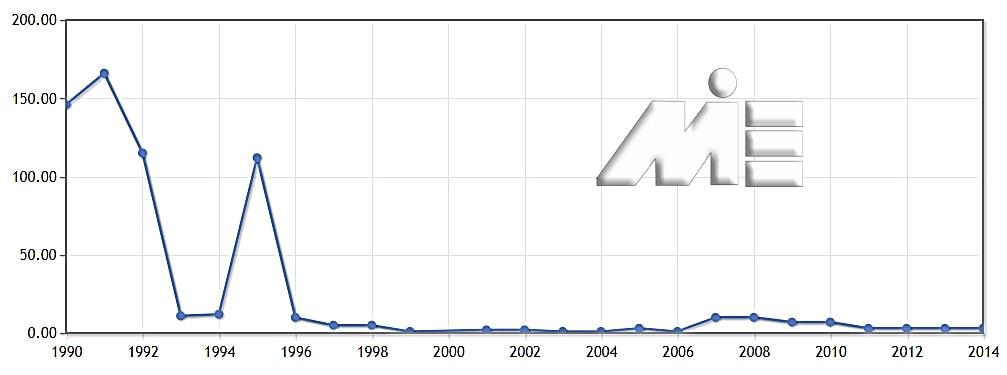نمودار تعداد پناهندگان به کشور سنگاپور در سالیان متمادی