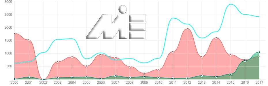 نمودار تعداد پناهندگان به لوکزامبورگ جهت اخذ تابعیت و پاسپورت لوکزامبورگ