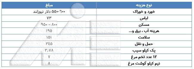 جدول برخی از هزینه های زندگی در نیوزلند