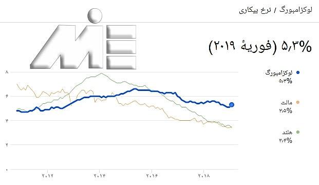 نمودار نرخ بیکاری در لوکزامبورگ در مقایسه با مالتا و هلند