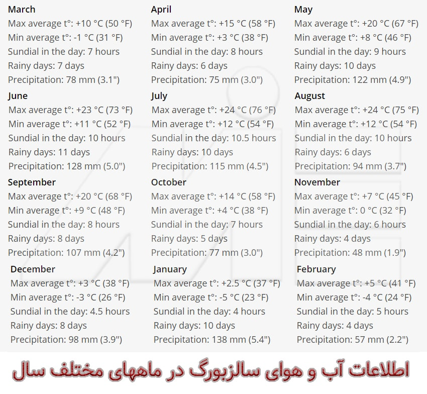 اطلاعات آب و هوایی سالزبورگ در ماههای مختلف سال