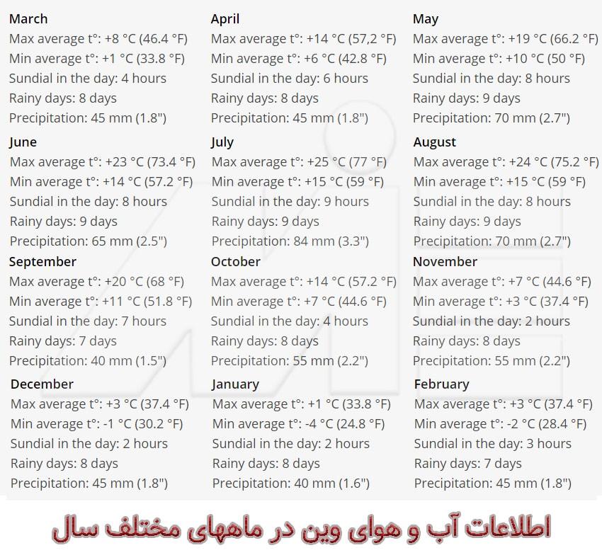 اطلاعات آب و هوایی وین در ماههای مختلف سال