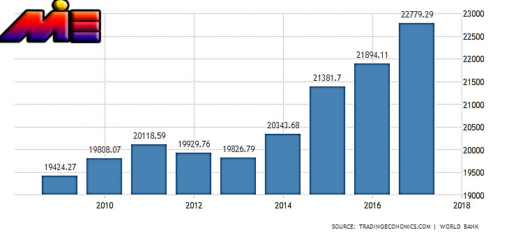 سرانه تولید ناخاص داخلی