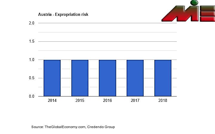 نرخ مصادره اموال در اتریش