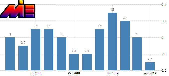 نمودار نرخ بیکاری در چک