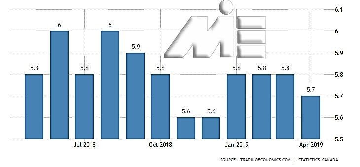 نمودار نرخ بیکاری کانادا از سال 2018 تا سال 2019