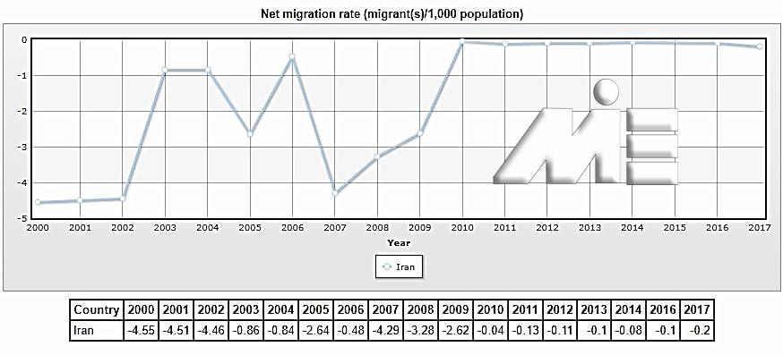 نمودار نرخ خالص مهاجرت از ایران