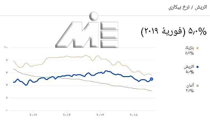 نمودار نرخ بیکاری اتریش در مقایسه با آلمان و اتریش