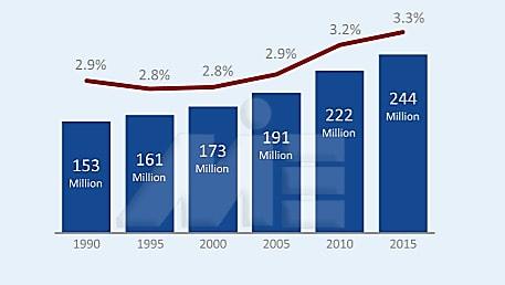 نمودار نرخ مهاجرت