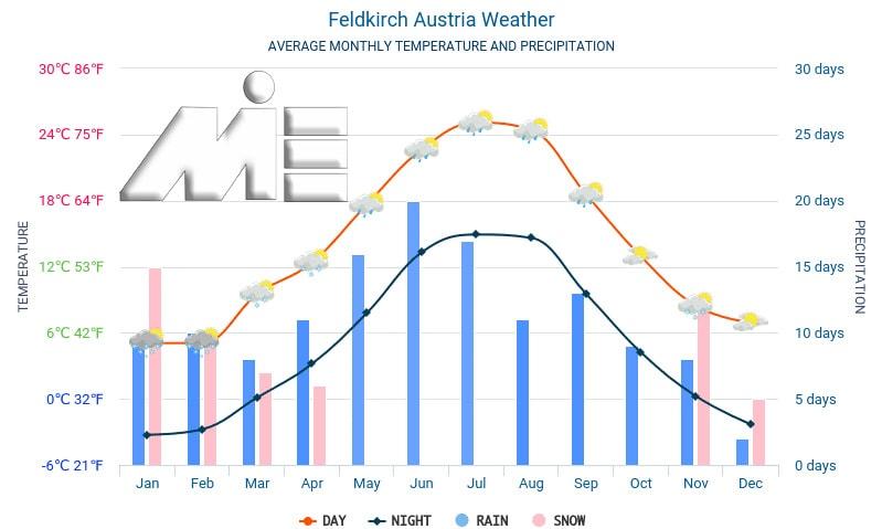 نمودار وضعیت آب و هوایی اتریش