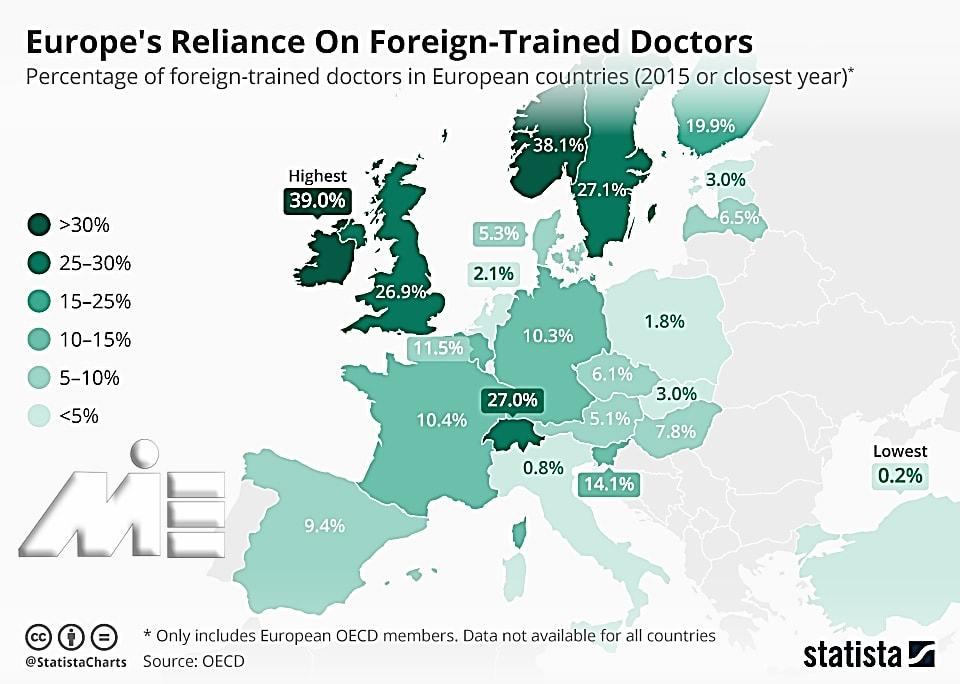 نمودار آمار مهاجرت برای پزشکان و دندانپزشکان