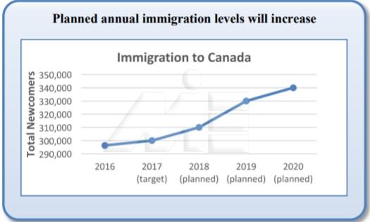 نمودار میزان مهاجران به کانادا از سال 2016 به بعد