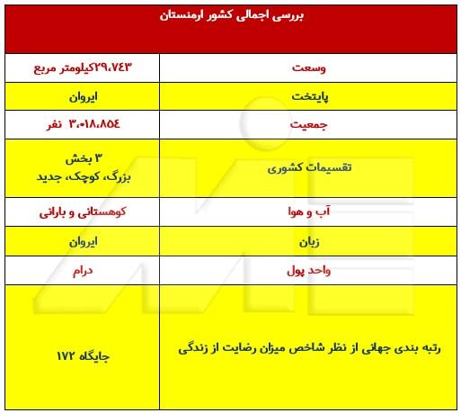 جدول بررسی اجمالی کشور ارمنستان