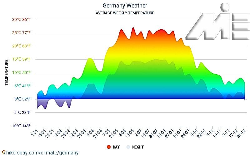 نمودار آب و هوای آلمان در ماههای مختلف سال