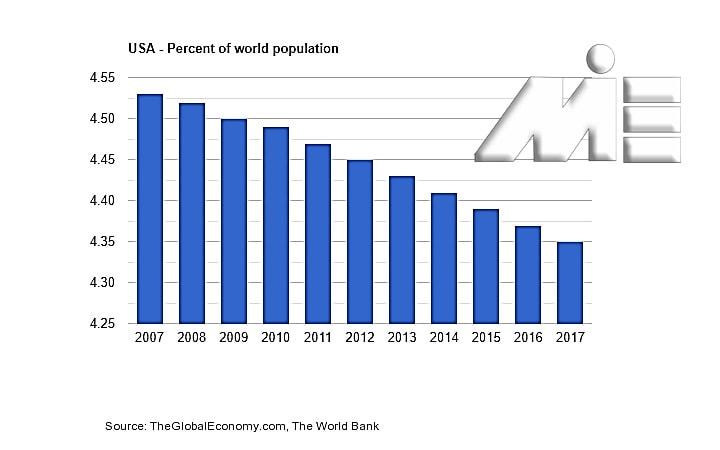 نمودار شاخص درصد جمعیت جهان در برابر رشد جمعیت کشور آمریکا