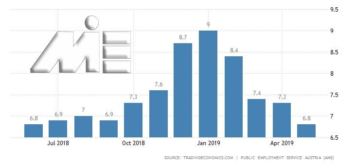 نمودار نرخ بیکاری اتریش در سالهای 2018 و 2019